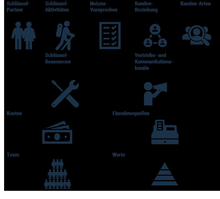 Das Bild ist eine Modellierung des Business Modell Canvas. Es ist in 11 Felder untergliedert, die durch die unterschiedlichen Icons beschrieben werden.