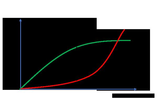 Diagramm Segmentierung. Das Diagramm zeigt zusätzliche Kosten durch eine Differenzierung im Vergleich zu zusätzlichen Umsätzen.