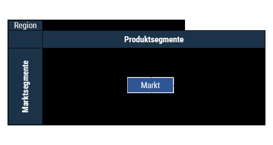 Das Bild zeigt eine Gegenüberstellung von Produkt- und Marktsegmenten.